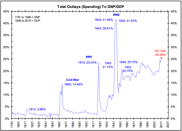 outlays-GDP