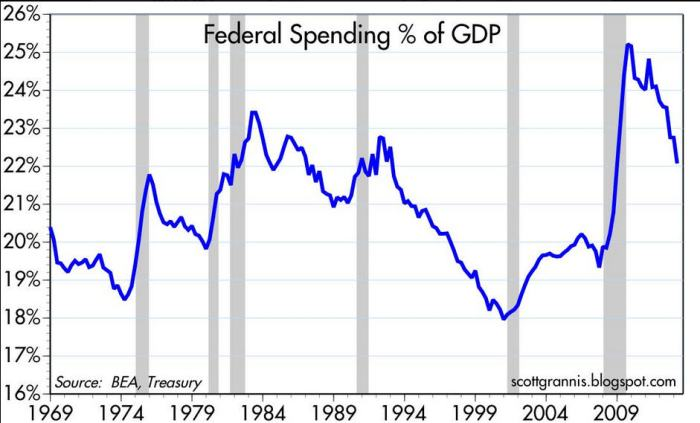 percent-of-GDP-federal-spending