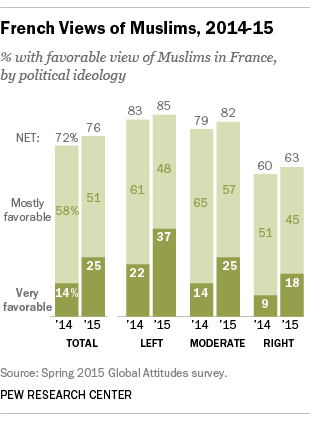 "From Pew Research Center, ""Ratings of Muslims rise in France..."""