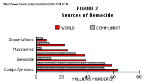 Communism: the world's single biggest source of murder in the 20th century