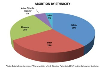 According to Abortions in America: • Black women are five times more likely to abort than white women. • 69% of pregnancies among Blacks are unintended, while that number is 54% among Hispanics and 40% of pregnancies among Whites. • Planned Parenthood, ... has located 80% of its abortion clinics in minority neighborhoods