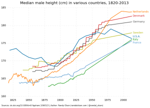 historical-median-male-height-1