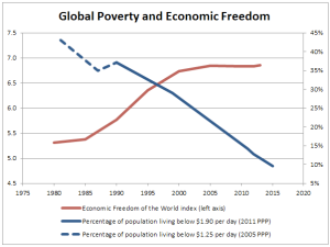 The Dramatic Decline in World Poverty, from CATO https://www.cato.org/blog/dramatic-decline-world-poverty